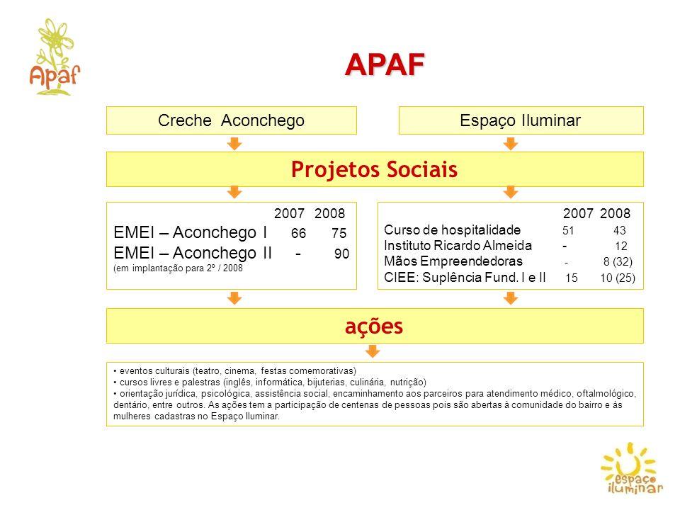 RESULTADOS PARCIAIS 2007 Atividade realizada com mulheres cadastradas no Espaço Iluminar Metas da APAF multiplicar nosso projeto social por meio de parcerias junto ao setor de negócios de hospitalidade Divulgação na Mídia http://www.crecheaconchego.com.br/teste.html http://video.globo.com/Videos/Player/Noticias/0,,GIM731174-7823-UM+PROJETO+EM+QUE+MULHERES+AJUDAM+MULHERES,00.html