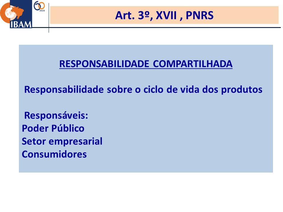 RESPONSABILIDADE COMPARTILHADA Responsabilidade sobre o ciclo de vida dos produtos Responsáveis: Poder Público Setor empresarial Consumidores Art.