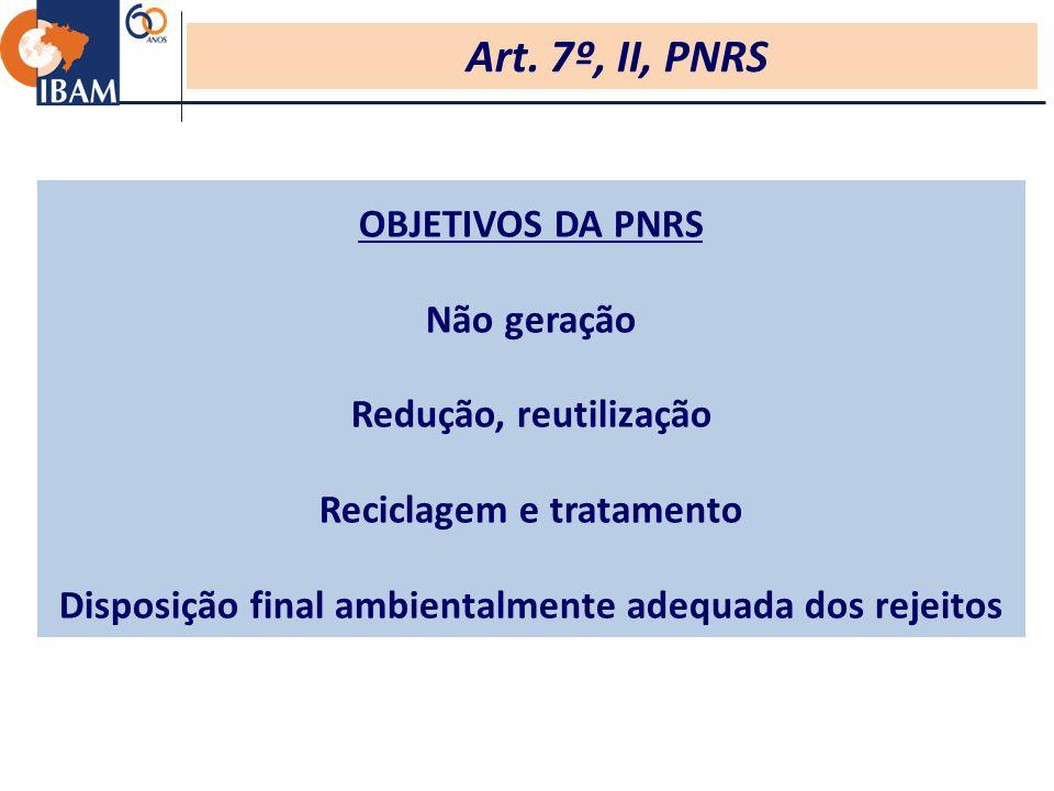 OBJETIVOS DA PNRS Não geração Redução, reutilização Reciclagem e tratamento Disposição final ambientalmente adequada dos rejeitos Art.