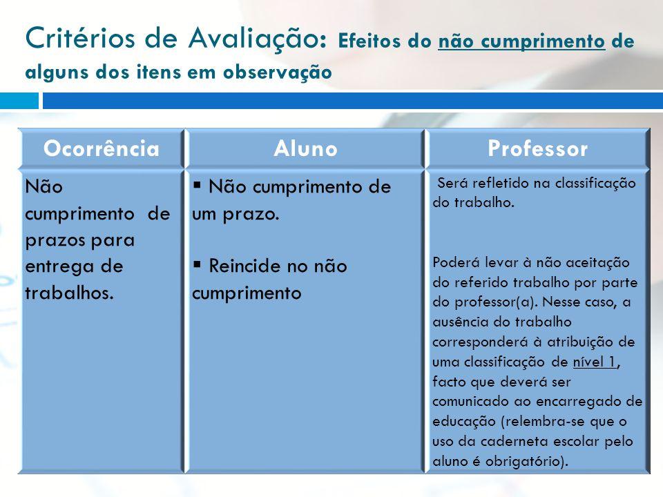Critérios de Avaliação : Efeitos do não cumprimento de alguns dos itens em observação OcorrênciaAlunoProfessor Não cumprimento de prazos para entrega
