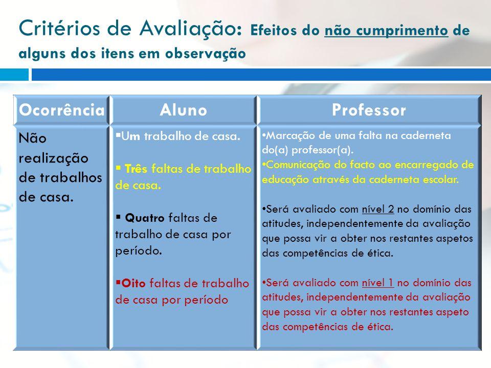 Critérios de Avaliação : Efeitos do não cumprimento de alguns dos itens em observação OcorrênciaAlunoProfessor Não realização de trabalhos de casa. Um