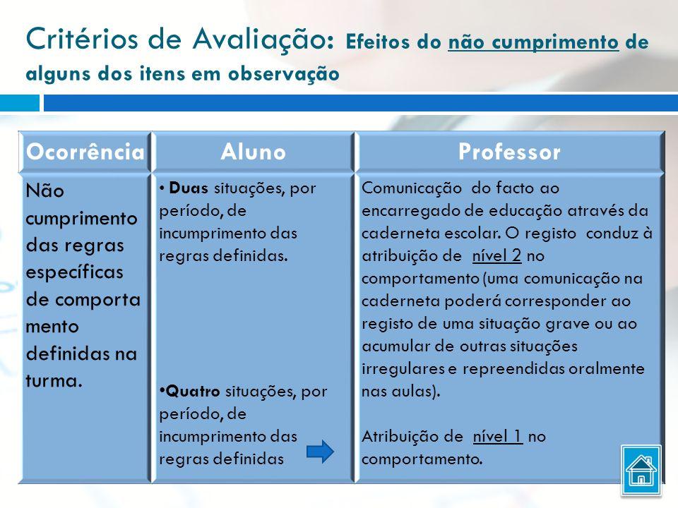 Critérios de Avaliação : Efeitos do não cumprimento de alguns dos itens em observação OcorrênciaAlunoProfessor Não cumprimento das regras específicas