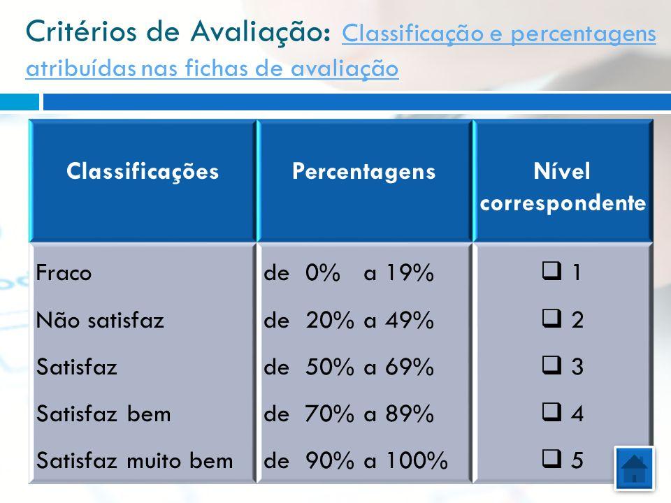 Critérios de Avaliação : Classificação e percentagens atribuídas nas fichas de avaliação ClassificaçõesPercentagensNível correspondente Fraco Não sati