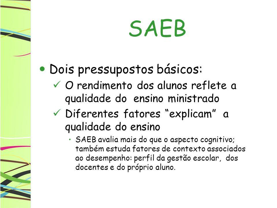 Dois pressupostos básicos: O rendimento dos alunos reflete a qualidade do ensino ministrado Diferentes fatores explicam a qualidade do ensino SAEB ava