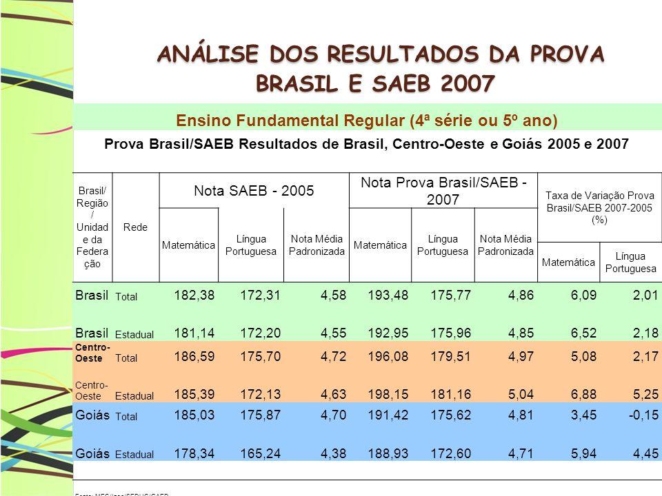 ANÁLISE DOS RESULTADOS DA PROVA BRASIL E SAEB 2007 ANÁLISE DOS RESULTADOS DA PROVA BRASIL E SAEB 2007 Ensino Fundamental Regular (4ª série ou 5º ano) Prova Brasil/SAEB Resultados de Brasil, Centro-Oeste e Goiás 2005 e 2007 Brasil/ Região / Unidad e da Federa ção Rede Nota SAEB - 2005 Nota Prova Brasil/SAEB - 2007 Taxa de Variação Prova Brasil/SAEB 2007-2005 (%) Matemática Língua Portuguesa Nota Média Padronizada Matemática Língua Portuguesa Nota Média Padronizada Matemática Língua Portuguesa Brasil Total 182,38172,314,58193,48175,774,866,092,01 Brasil Estadual 181,14172,204,55192,95175,964,856,522,18 Centro- Oeste Total 186,59175,704,72196,08179,514,975,082,17 Centro- Oeste Estadual 185,39172,134,63198,15181,165,046,885,25 Goiás Total 185,03175,874,70191,42175,624,813,45-0,15 Goiás Estadual 178,34165,244,38188,93172,604,715,944,45 Fonte: MEC/Inep/SEDUC/GAED