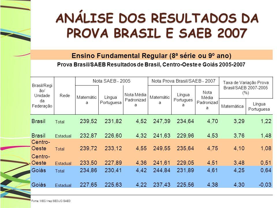 ANÁLISE DOS RESULTADOS DA PROVA BRASIL E SAEB 2007 Ensino Fundamental Regular (8ª série ou 9º ano) Prova Brasil/SAEB Resultados de Brasil, Centro-Oest