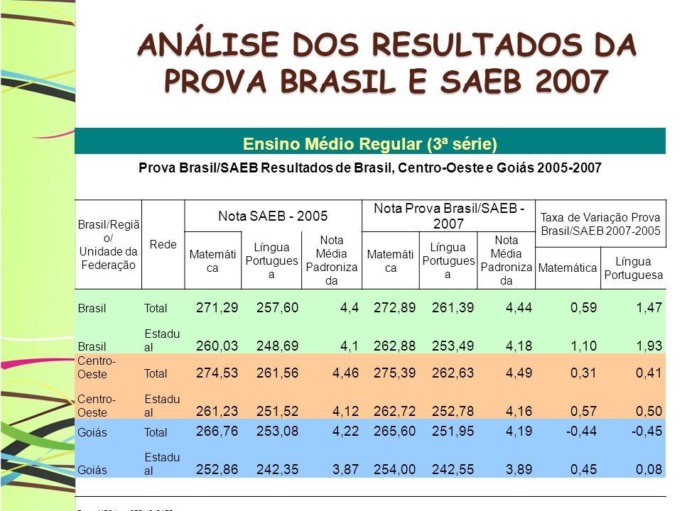 ANÁLISE DOS RESULTADOS DA PROVA BRASIL E SAEB 2007 Ensino Médio Regular (3ª série) Prova Brasil/SAEB Resultados de Brasil, Centro-Oeste e Goiás 2005-2