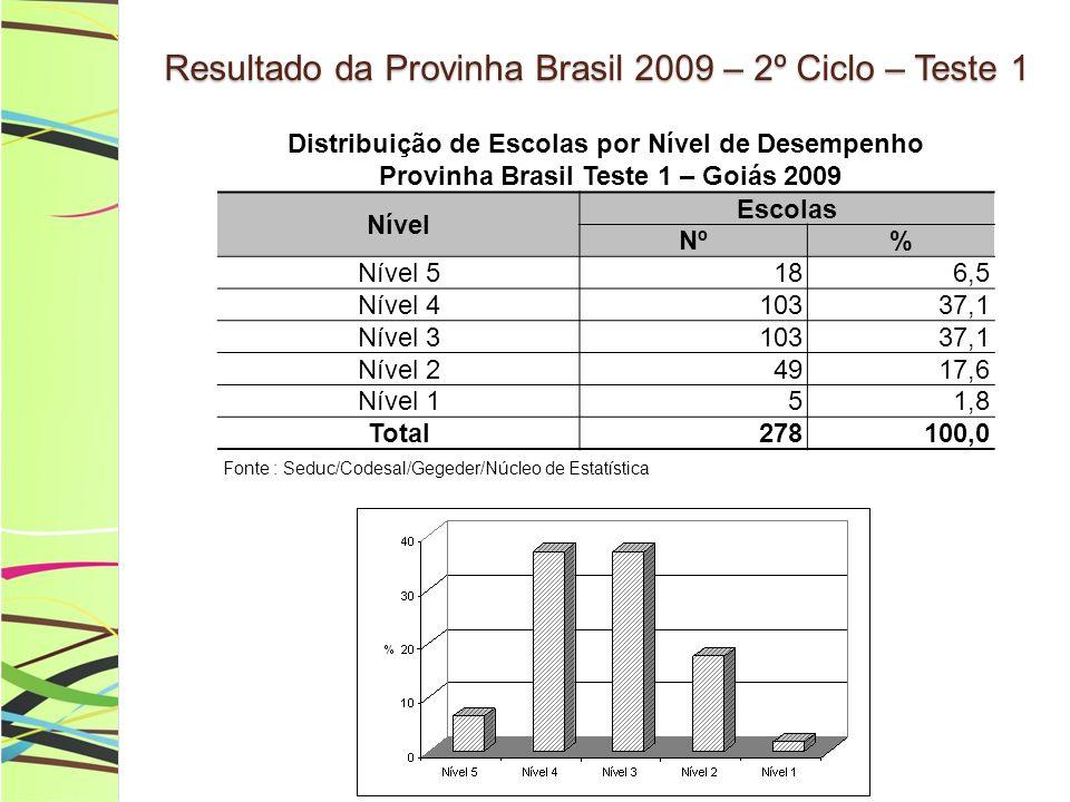 Resultado da Provinha Brasil 2009 – 2º Ciclo – Teste 1 Distribuição de Escolas por Nível de Desempenho Provinha Brasil Teste 1 – Goiás 2009 Nível Esco