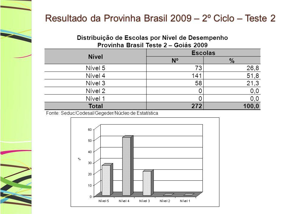 Resultado da Provinha Brasil 2009 – 2º Ciclo – Teste 2 Distribuição de Escolas por Nível de Desempenho Provinha Brasil Teste 2 – Goiás 2009 Nível Escolas Nº% Nível 57326,8 Nível 414151,8 Nível 35821,3 Nível 200,0 Nível 100,0 Total272 100,0 Fonte: Seduc/Codesal/Gegeder/Núcleo de Estatística