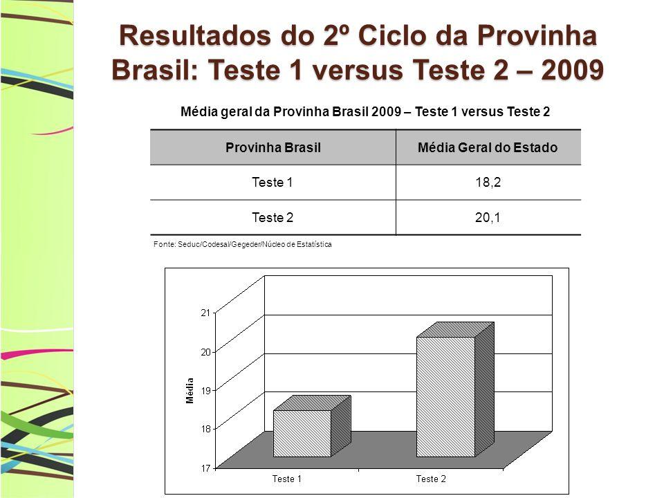 Resultados do 2º Ciclo da Provinha Brasil: Teste 1 versus Teste 2 – 2009 Média geral da Provinha Brasil 2009 – Teste 1 versus Teste 2 Provinha BrasilMédia Geral do Estado Teste 118,2 Teste 220,1 Fonte: Seduc/Codesal/Gegeder/Núcleo de Estatística