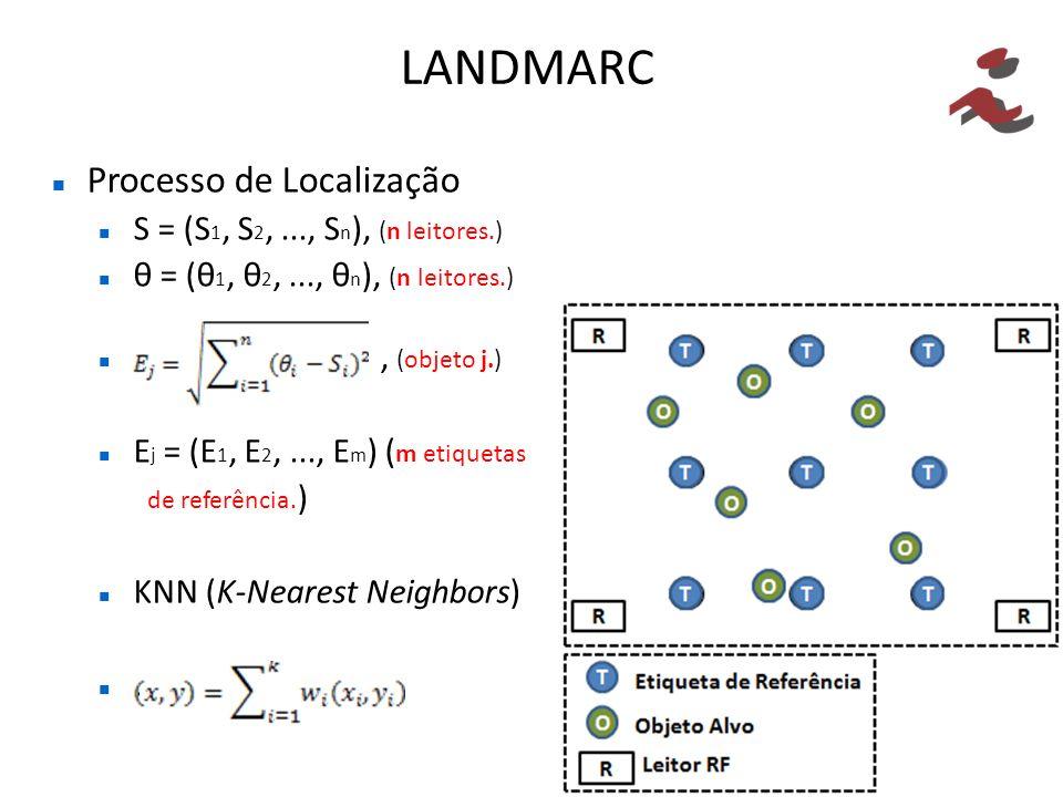 LANDMARC Processo de Localização S = (S 1, S 2,..., S n ), (n leitores.) θ = (θ 1, θ 2,..., θ n ), (n leitores.)., (objeto j.) E j = (E 1, E 2,..., E