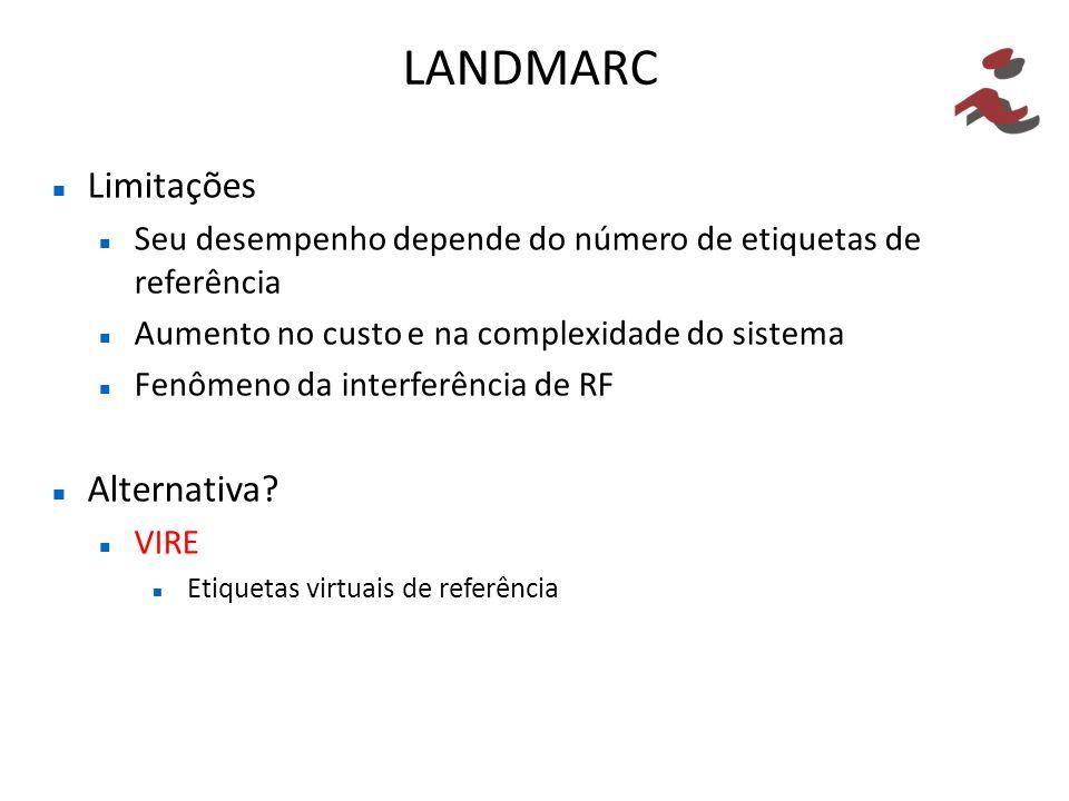 LANDMARC Limitações Seu desempenho depende do número de etiquetas de referência Aumento no custo e na complexidade do sistema Fenômeno da interferênci