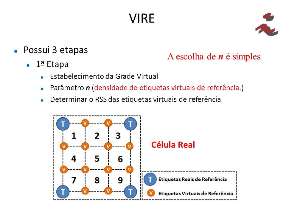 Possui 3 etapas 1ª Etapa Estabelecimento da Grade Virtual Parâmetro n (densidade de etiquetas virtuais de referência.) Determinar o RSS das etiquetas