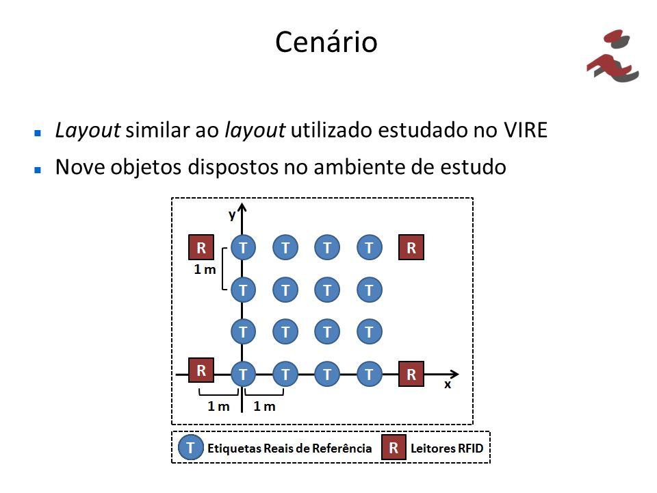 Cenário Layout similar ao layout utilizado estudado no VIRE Nove objetos dispostos no ambiente de estudo