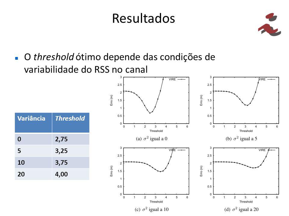 Resultados O threshold ótimo depende das condições de variabilidade do RSS no canal VariânciaThreshold 02,75 53,25 103,75 204,00