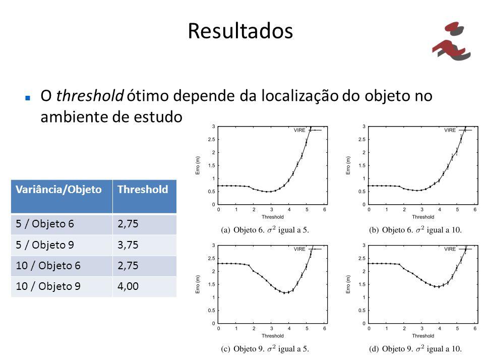 Resultados O threshold ótimo depende da localização do objeto no ambiente de estudo Variância/ObjetoThreshold 5 / Objeto 62,75 5 / Objeto 93,75 10 / O