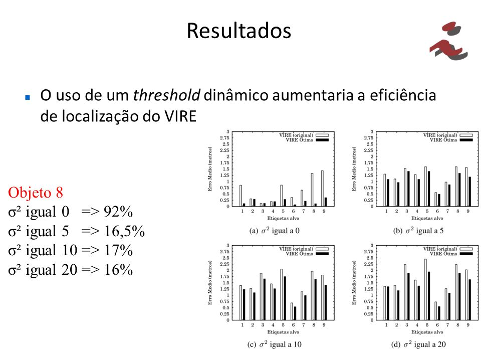 O uso de um threshold dinâmico aumentaria a eficiência de localização do VIRE Objeto 8 σ² igual 0 => 92% σ² igual 5 => 16,5% σ² igual 10 => 17% σ² igu