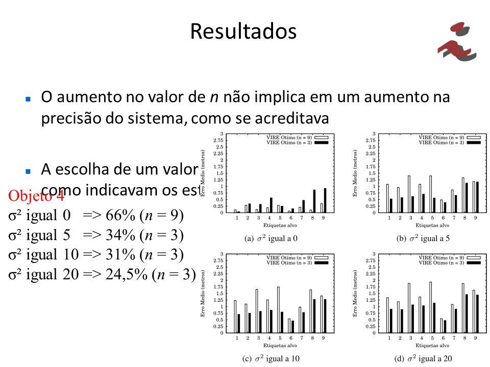 Resultados O aumento no valor de n não implica em um aumento na precisão do sistema, como se acreditava A escolha de um valor de n apropriado não é tã
