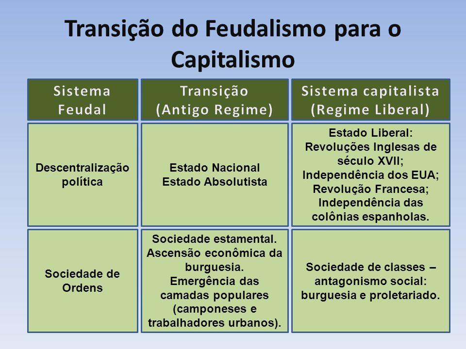 Descentralização política Estado Nacional Estado Absolutista Estado Liberal: Revoluções Inglesas de século XVII; Independência dos EUA; Revolução Fran