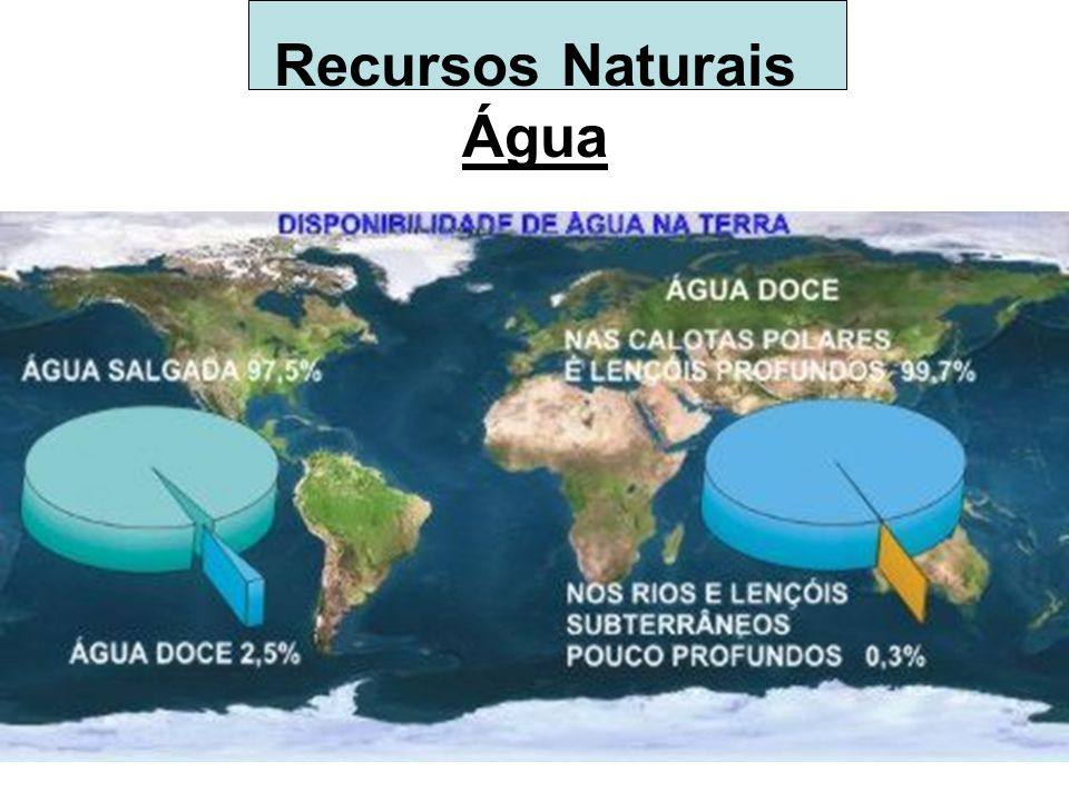 Recursos Naturais Água