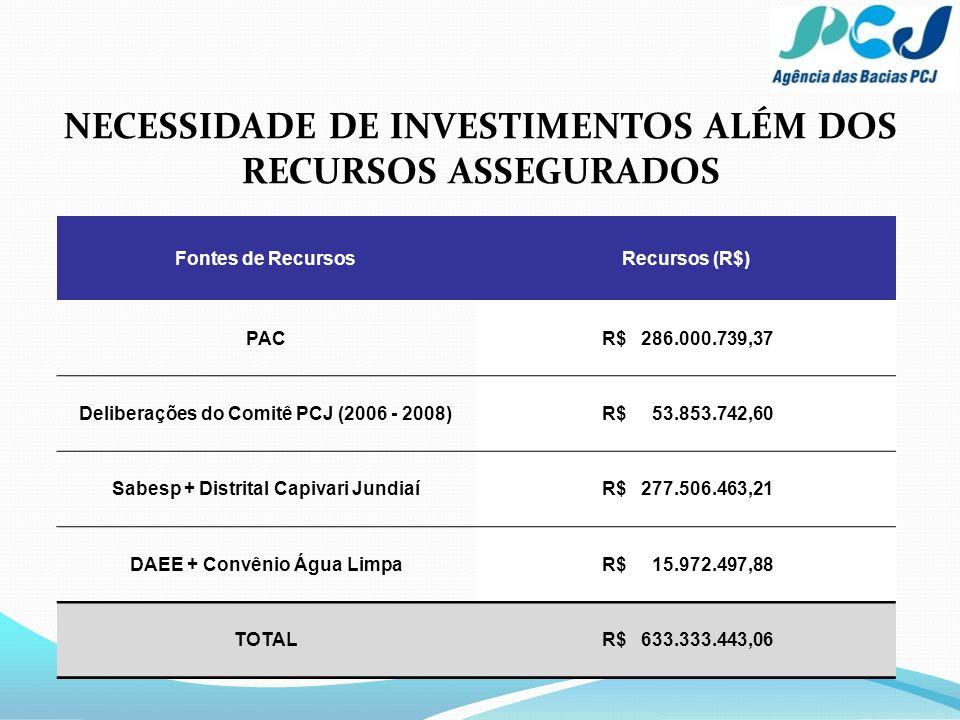 NECESSIDADE DE INVESTIMENTOS ALÉM DOS RECURSOS ASSEGURADOS Fontes de RecursosRecursos (R$) PAC R$ 286.000.739,37 Deliberações do Comitê PCJ (2006 - 20