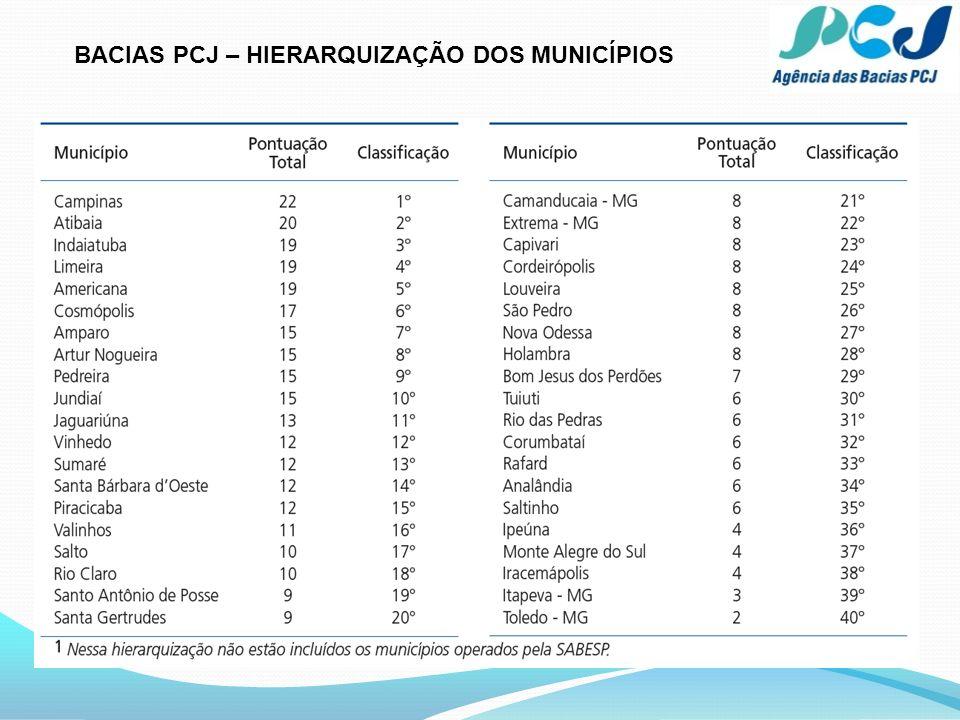 BACIAS PCJ – 22 municípios Cód.
