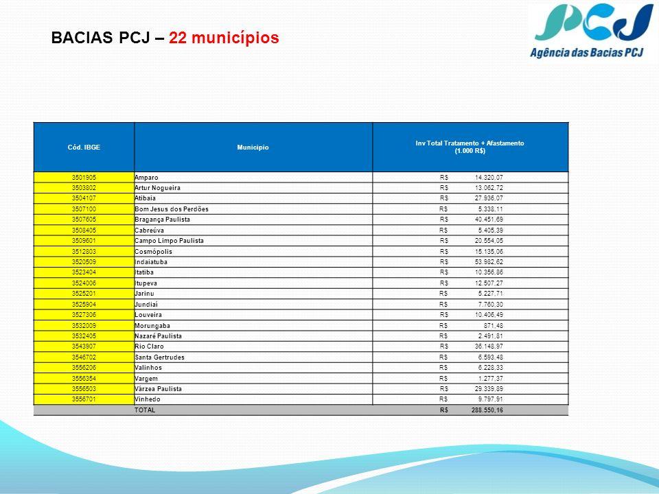 BACIAS PCJ – 22 municípios Cód. IBGEMunicipio Inv Total Tratamento + Afastamento (1.000 R$) 3501905Amparo R$ 14.320,07 3503802Artur Nogueira R$ 13.062
