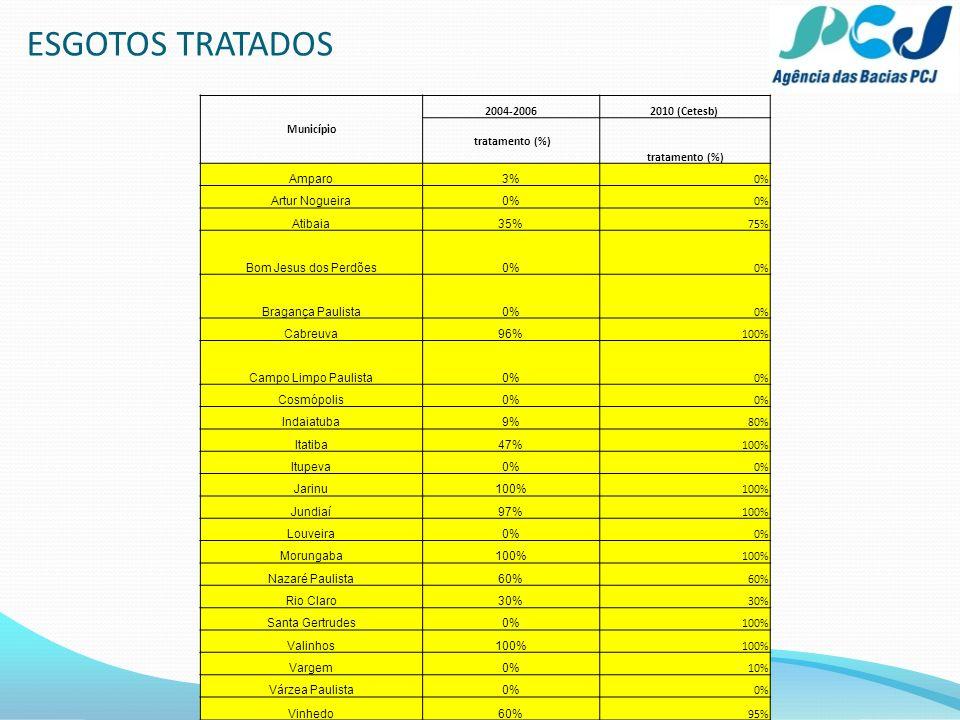 ESGOTOS TRATADOS 8 Município 2004-20062010 (Cetesb) tratamento (%) Amparo3% 0% Artur Nogueira0% Atibaia35% 75% Bom Jesus dos Perdões0% Bragança Paulis