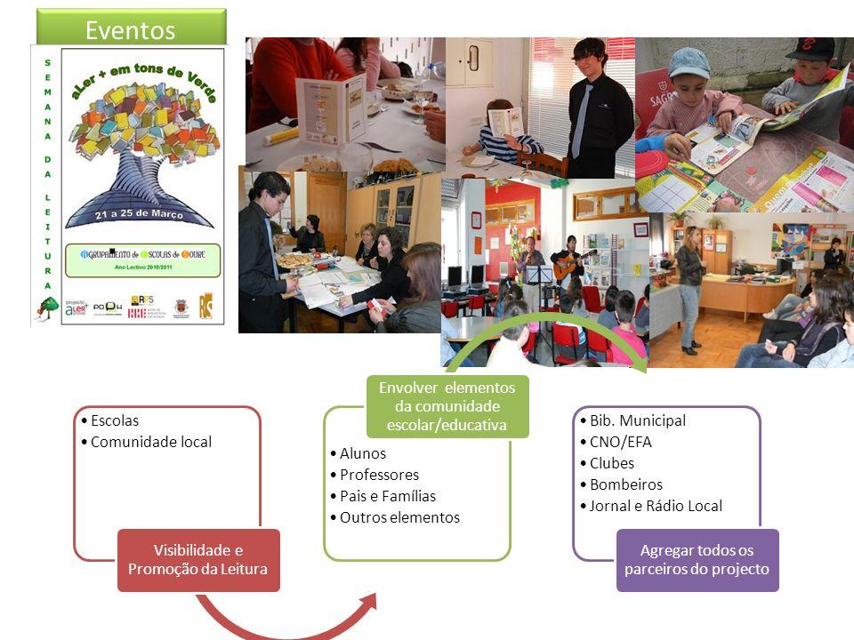 Eventos Escolas Comunidade local Visibilidade e Promoção da Leitura Alunos Professores Pais e Famílias Outros elementos Envolver elementos da comunidade escolar/educativa Bib.