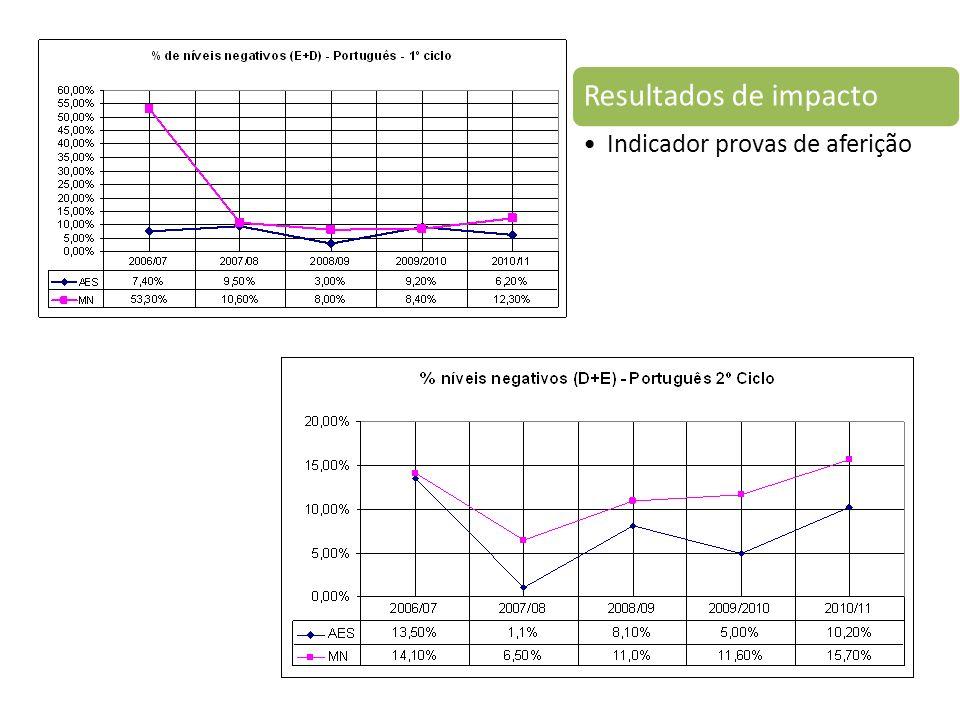 Resultados de impacto Indicador provas de aferição