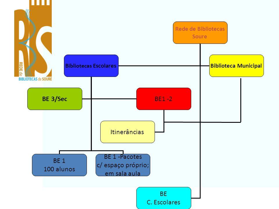 Destinatários: Alunos do Pré-Escolar e 1º CEB do concelho (Rede Pública e IPSS) Articulação: Departamentos Curriculares do Pré-Escolar e 1º CEB do AES Rede de Bibliotecas de Soure