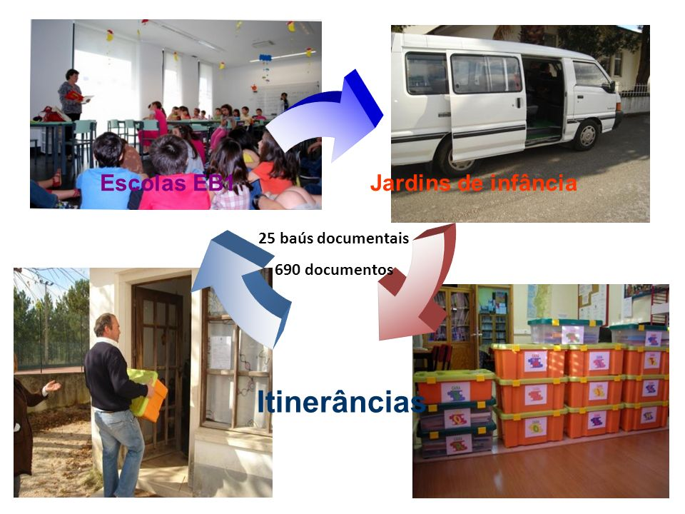 Jardins de infância Itinerâncias Escolas EB1 25 baús documentais 690 documentos