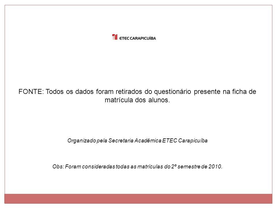 FONTE: Todos os dados foram retirados do questionário presente na ficha de matrícula dos alunos. Organizado pela Secretaria Acadêmica ETEC Carapicuíba