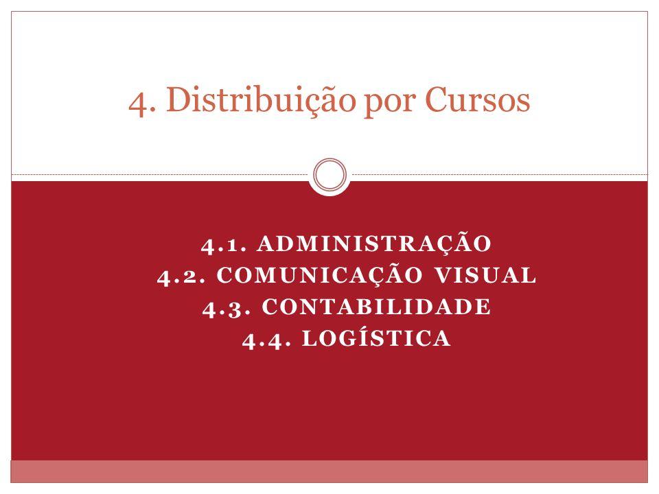 4.1. ADMINISTRAÇÃO 4.2. COMUNICAÇÃO VISUAL 4.3. CONTABILIDADE 4.4. LOGÍSTICA 4. Distribuição por Cursos