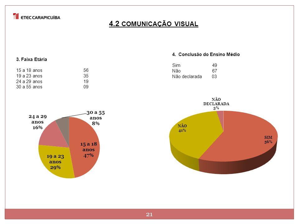 4.2 COMUNICAÇÃO VISUAL 3. Faixa Etária 15 a 18 anos 56 19 a 23 anos35 24 a 29 anos19 30 a 55 anos 09 4. Conclusão do Ensino Médio Sim 49 Não 67 Não de