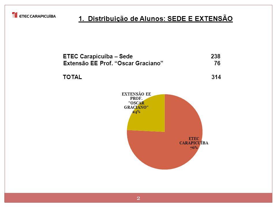 2 1. Distribuição de Alunos: SEDE E EXTENSÃO ETEC Carapicuíba – Sede 238 Extensão EE Prof. Oscar Graciano 76 TOTAL 314