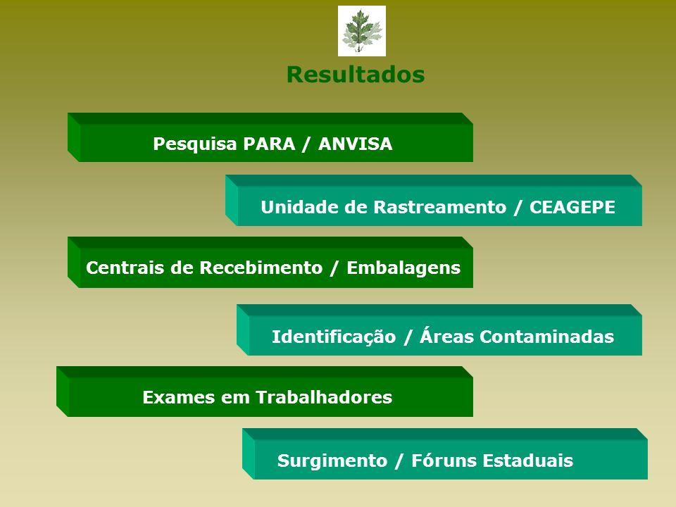 Resultados Pesquisa PARA / ANVISA Unidade de Rastreamento / CEAGEPE Centrais de Recebimento / Embalagens Identificação / Áreas ContaminadasSurgimento / Fóruns Estaduais Exames em Trabalhadores