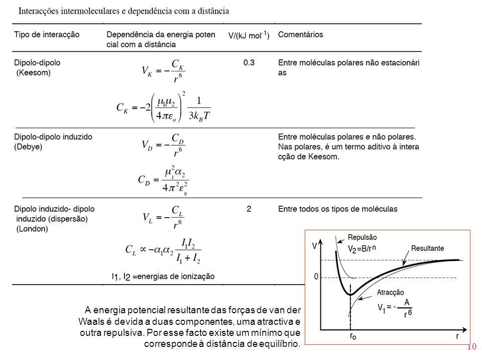 10 A energia potencial resultante das forças de van der Waals é devida a duas componentes, uma atractiva e outra repulsiva. Por esse facto existe um m
