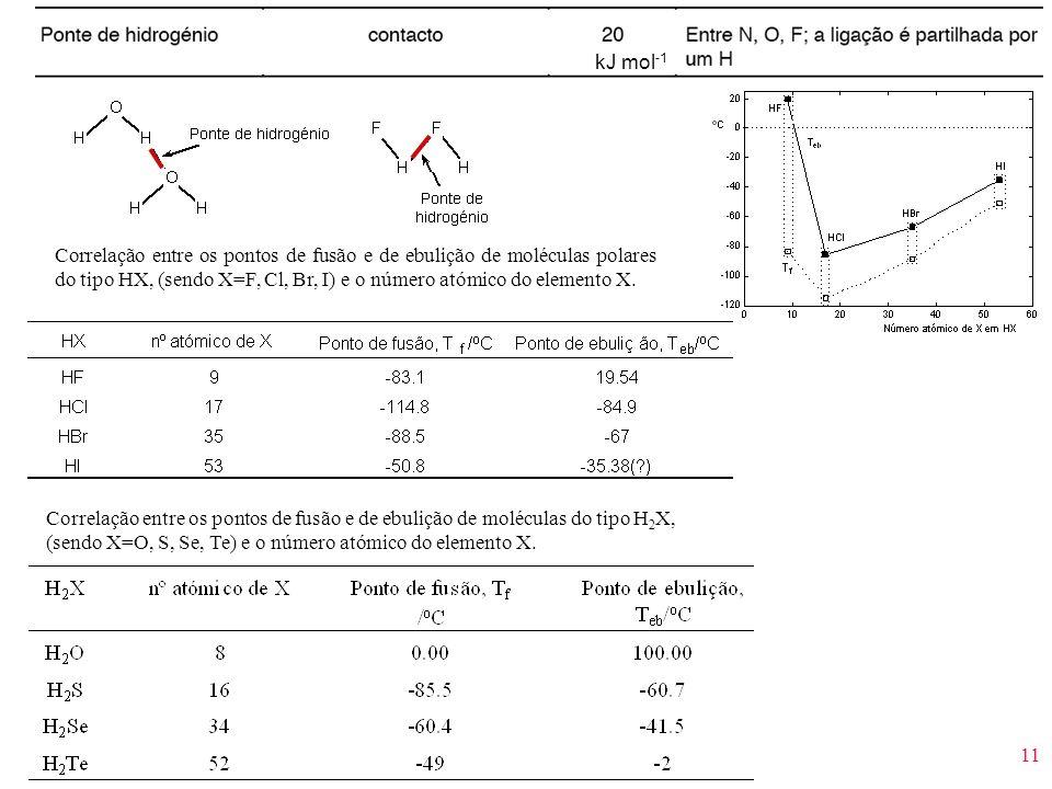 11 kJ mol -1 Correlação entre os pontos de fusão e de ebulição de moléculas polares do tipo HX, (sendo X=F, Cl, Br, I) e o número atómico do elemento