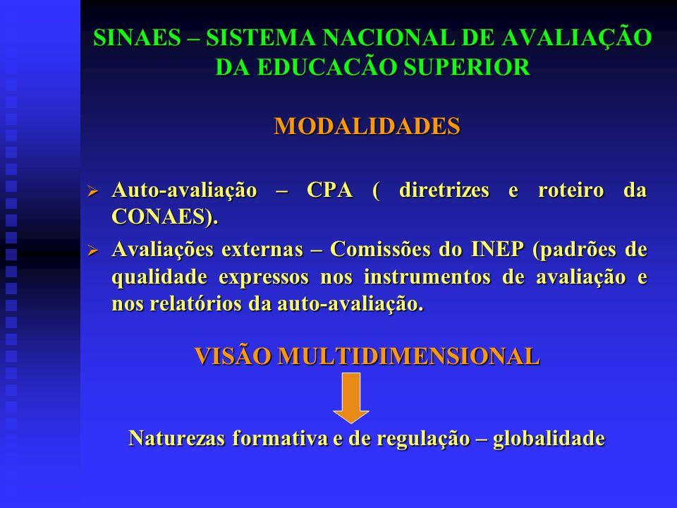 MODALIDADES Auto-avaliação – CPA ( diretrizes e roteiro da CONAES).