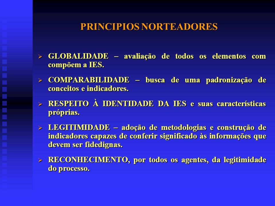 PRINCIPIOS NORTEADORES GLOBALIDADE – avaliação de todos os elementos com compõem a IES.