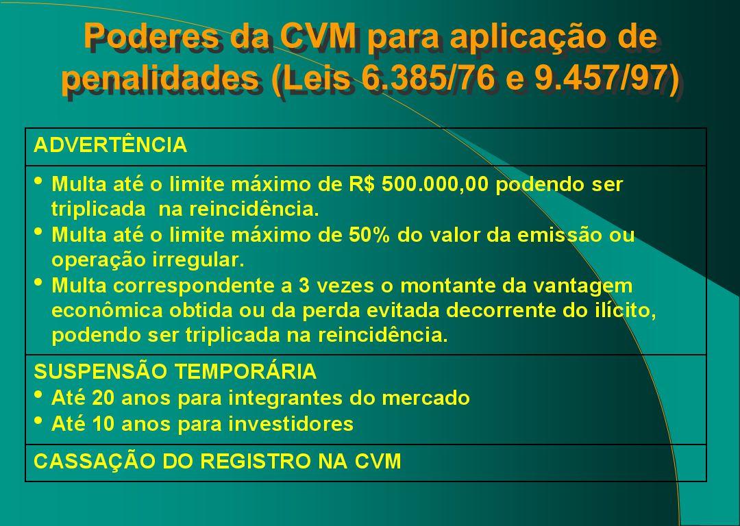 Poderes da CVM para aplicação de penalidades (Leis 6.385/76 e 9.457/97)
