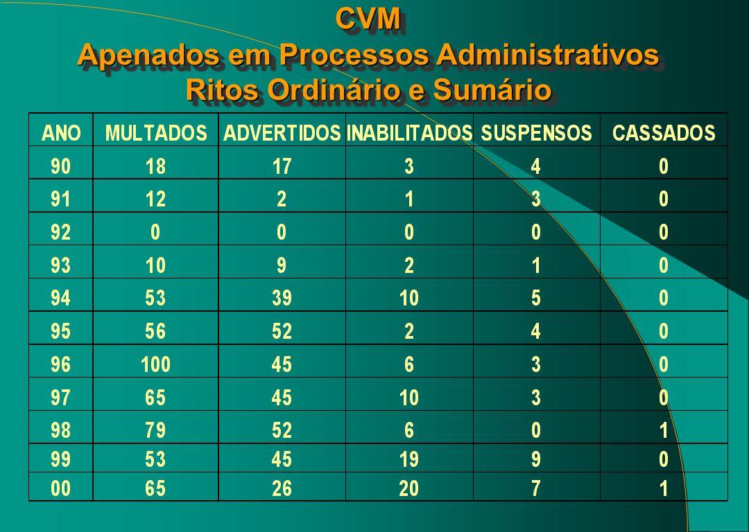 CVM Apenados em Processos Administrativos Ritos Ordinário e Sumário