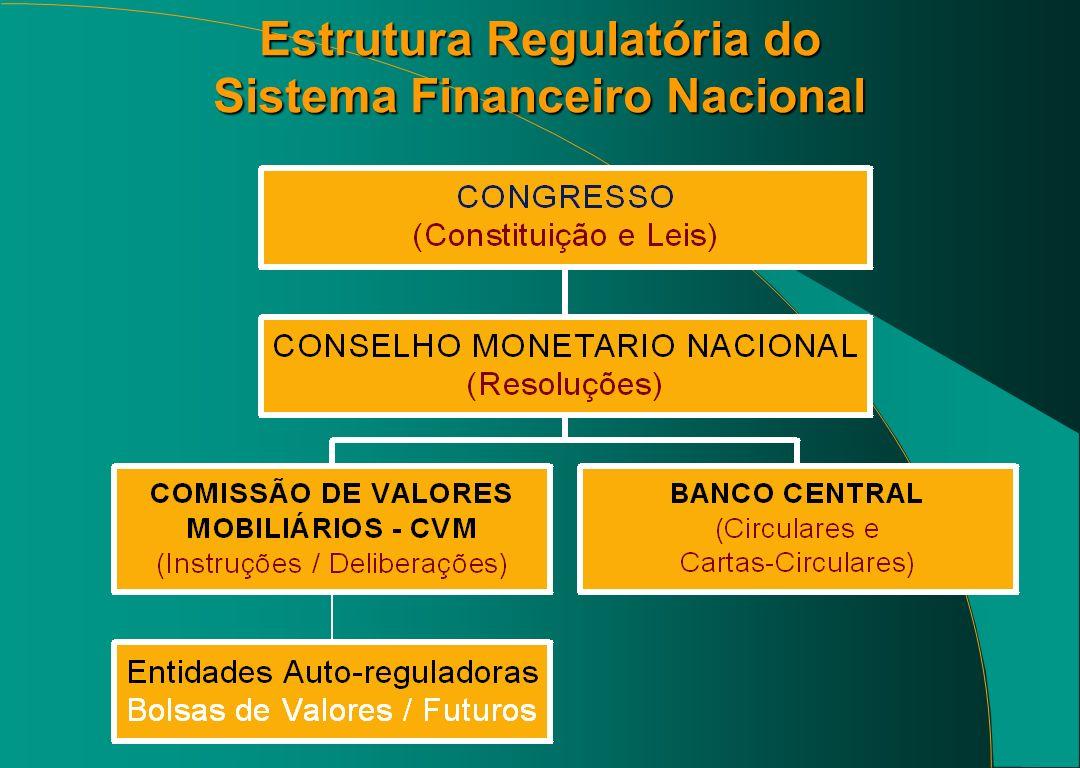 Missão da CVM 4Regular 4Fiscalizar 4Promover o desenvolvimento do mercado de valores mobiliários no Brasil