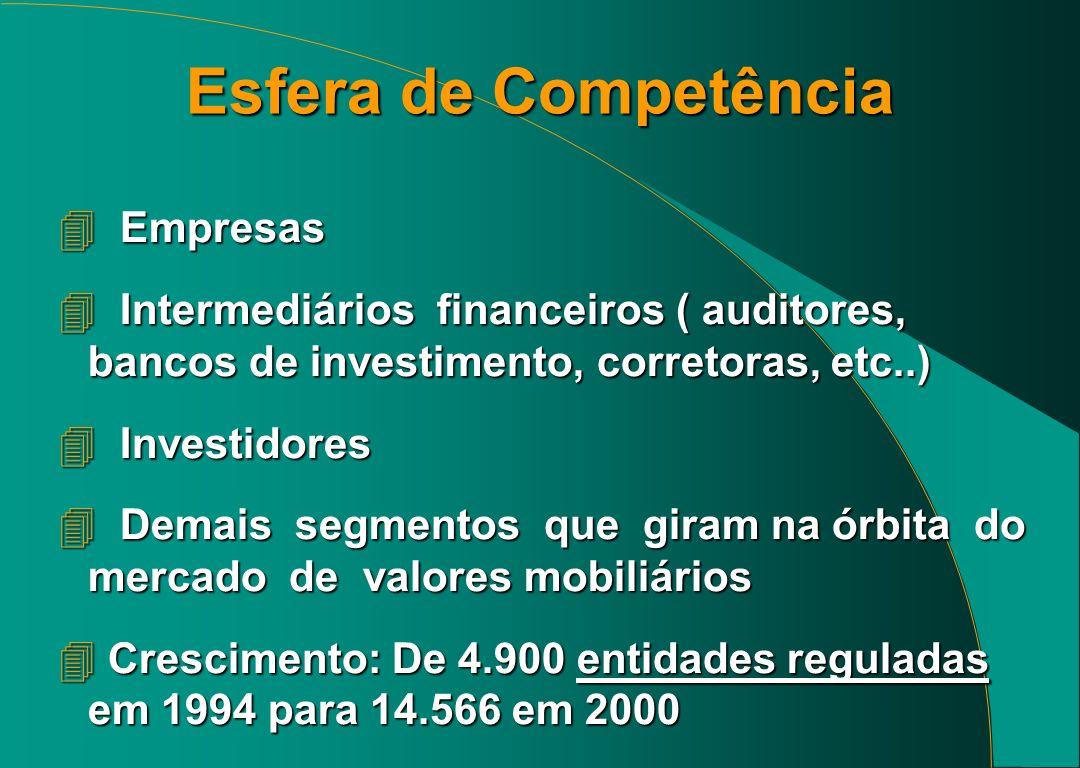 Esfera de Competência 4 Empresas 4 Intermediários financeiros ( auditores, bancos de investimento, corretoras, etc..) 4 Investidores 4 Demais segmentos que giram na órbita do mercado de valores mobiliários 4 Crescimento: De 4.900 entidades reguladas em 1994 para 14.566 em 2000