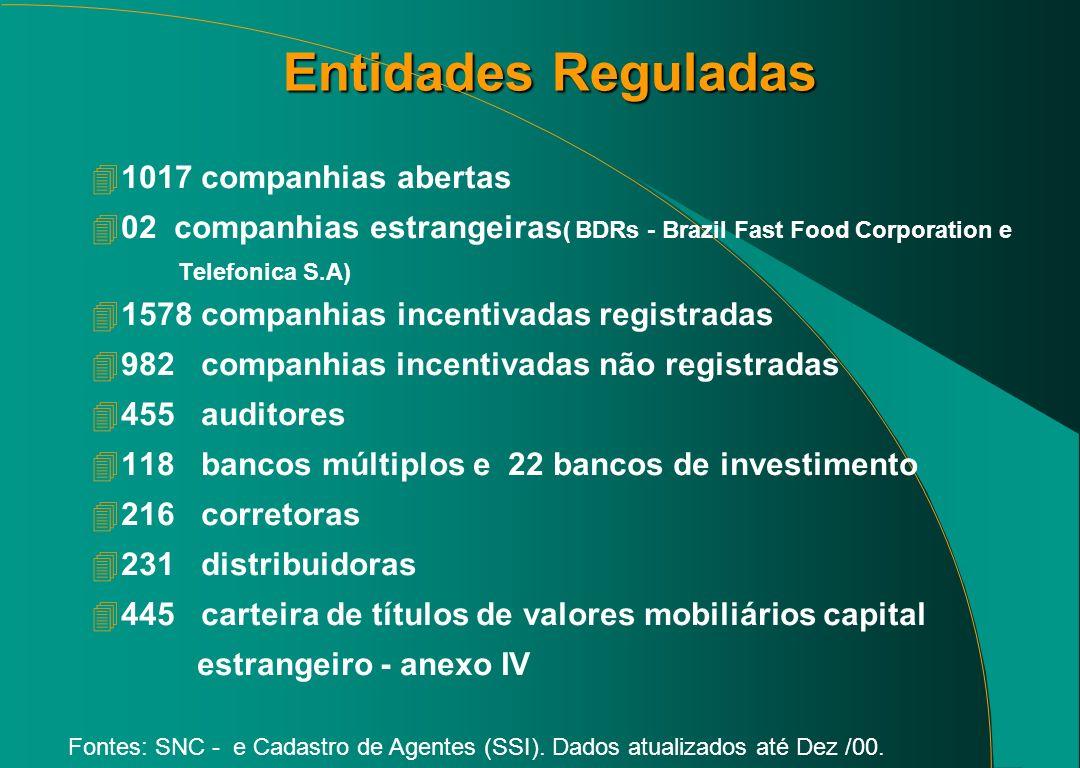 Entidades Reguladas Fontes: SNC - e Cadastro de Agentes (SSI).