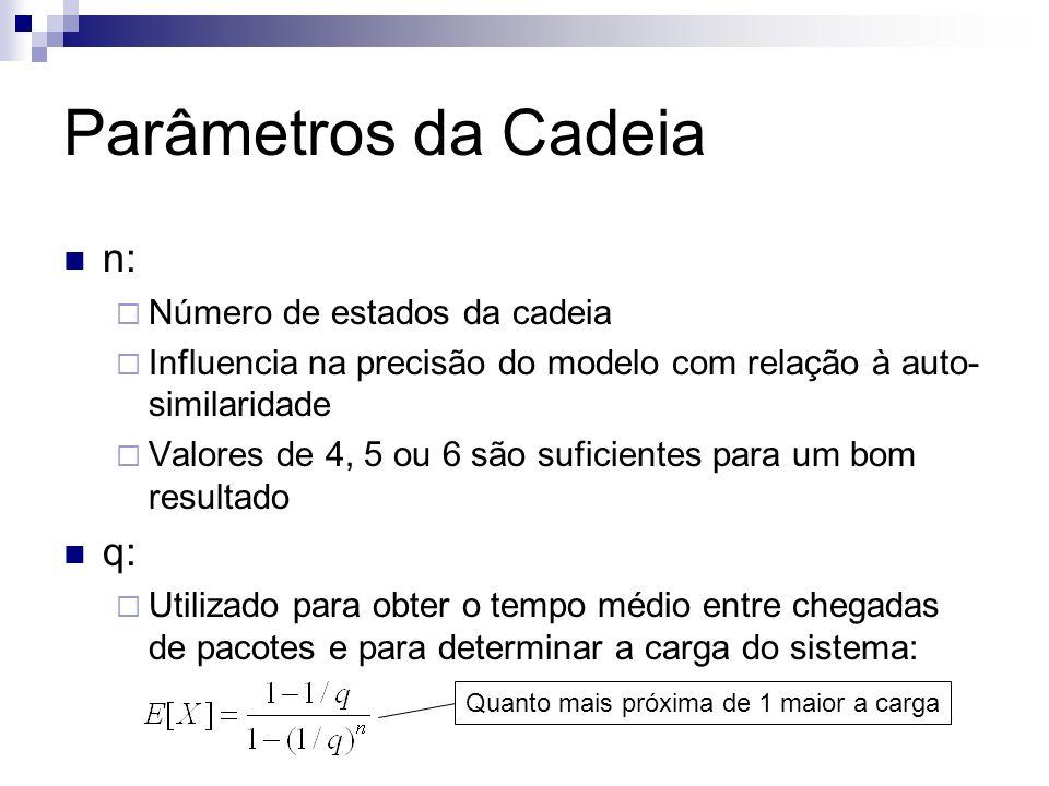 Parâmetros da Cadeia n: Número de estados da cadeia Influencia na precisão do modelo com relação à auto- similaridade Valores de 4, 5 ou 6 são suficie