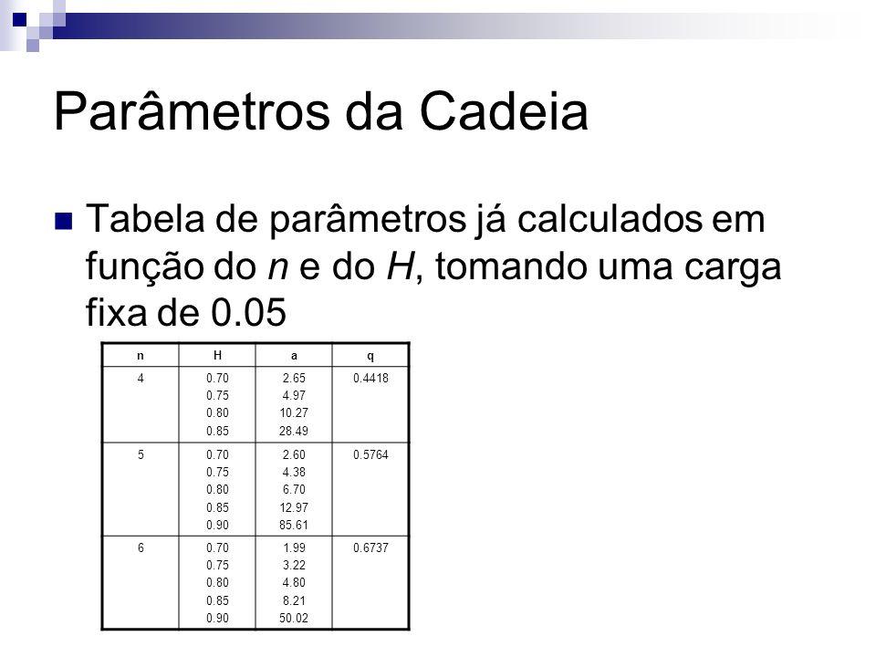 Parâmetros da Cadeia Tabela de parâmetros já calculados em função do n e do H, tomando uma carga fixa de 0.05 nHaq 40.70 0.75 0.80 0.85 2.65 4.97 10.2