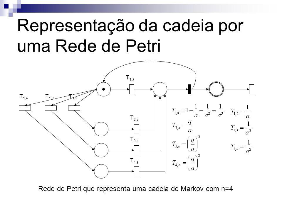 Representação da cadeia por uma Rede de Petri T 1,a T 2,a T 3,a T 4,a T 1,4 T 1,3 T 1,2 Rede de Petri que representa uma cadeia de Markov com n=4