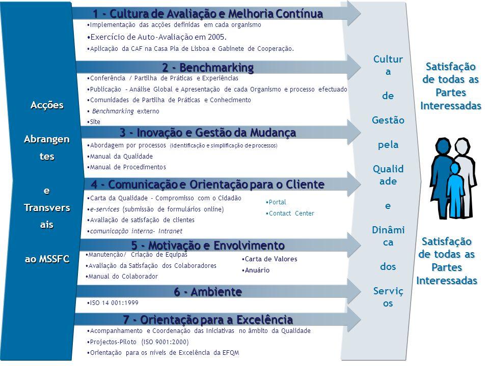 Cultur a de Gestão pela Qualid ade e Dinâmi ca dos Serviç os 1 - Cultura de Avaliação e Melhoria Contínua 3 - Inovação e Gestão da Mudança 4 - Comunicação e Orientação para o Cliente 5 - Motivação e Envolvimento 6 - Ambiente 7 - Orientação para a Excelência 2 - Benchmarking Acções Acções Abrangen tes e Transvers ais ao MSSFC Implementação das acções definidas em cada organismo Exercício de Auto-Avaliação em 2005.
